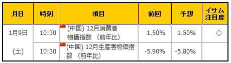 経済指標20160109