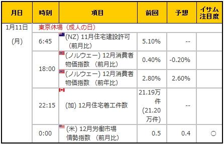 経済指標20160111