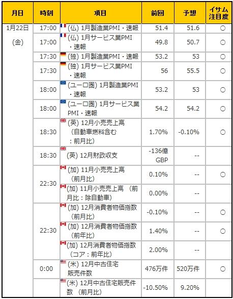 経済指標20160122