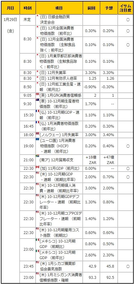 経済指標20160129