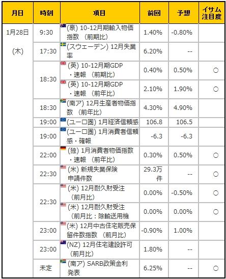 経済指標20160128