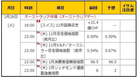 経済指標20160126