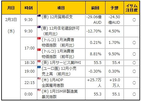 経済指標20160203