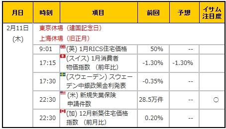 経済指標20160211