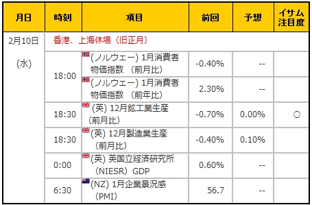 経済指標20160210