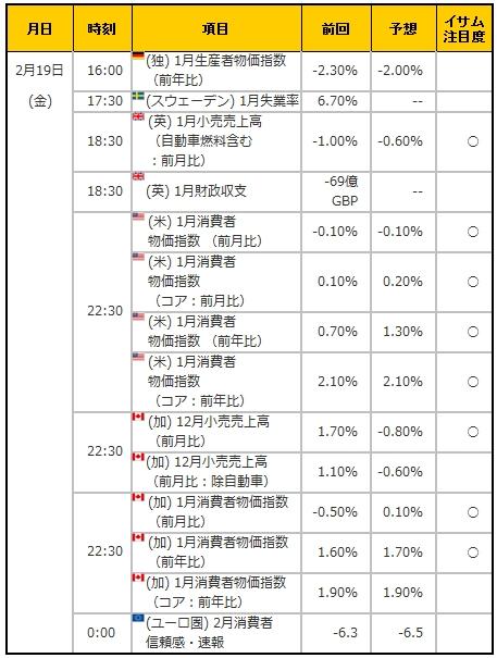 経済指標20160219