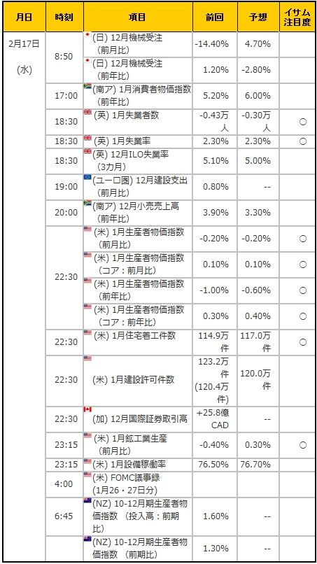 経済指標20160217