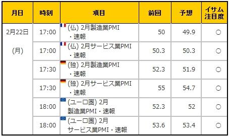 経済指標20160222