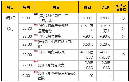 経済指標20160304