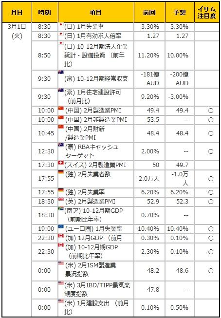 経済指標20160301