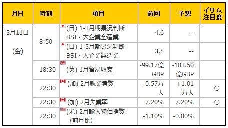 経済指標20160311