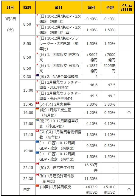 経済指標20160308