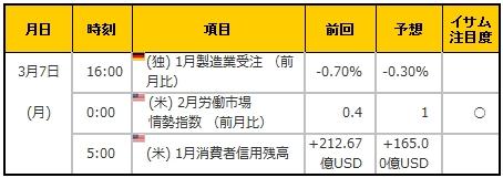 経済指標20160307