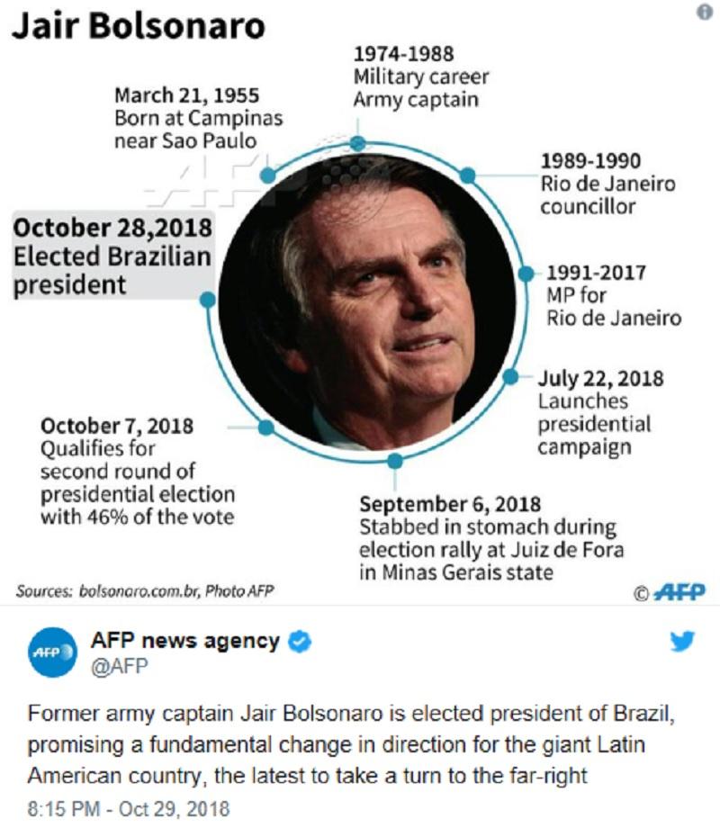ブラジル大統領選2