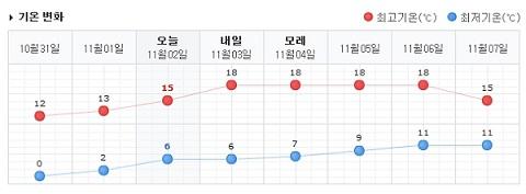 ソウルお天気_11月第一週