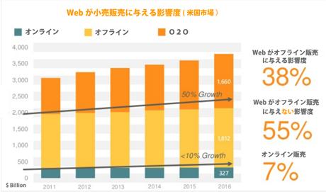 Criteoレポート: Webが小売販売に与える影響度