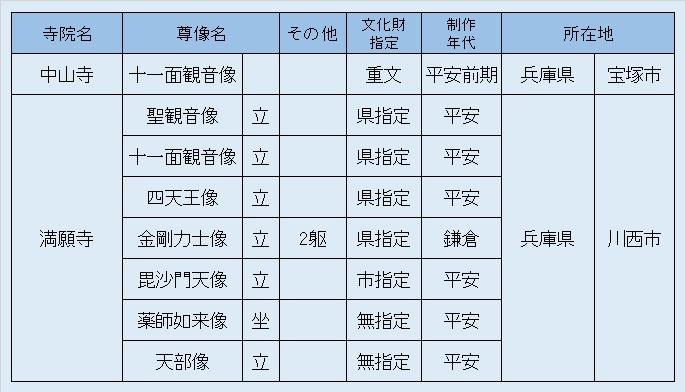 観仏先リスト①中山寺・満願寺