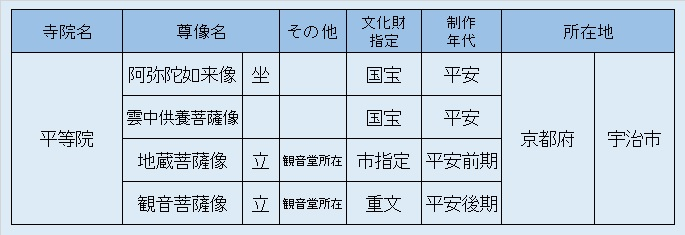 観仏先リスト③平等院
