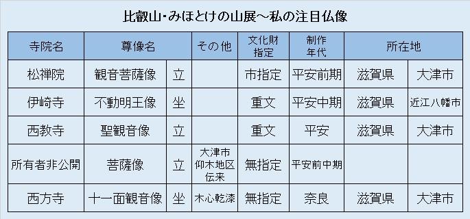 観仏リスト①「比叡山~みほとけの山展」