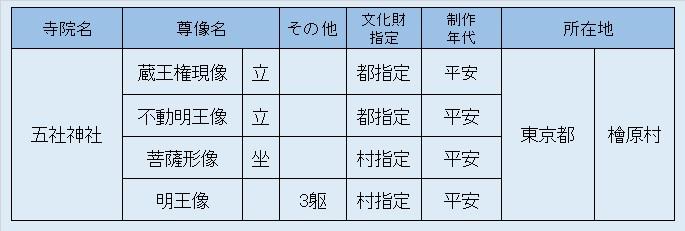 観仏リスト④五社神社