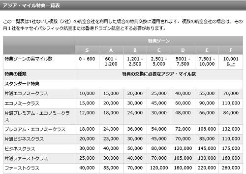 アジアマイル特典航空券必要マイル数チャート