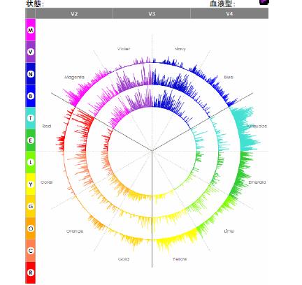 ◆声紋分析心理カウンセリングお茶会