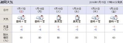 これからの札幌の天気予報20160115