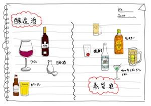 醸造酒と蒸留酒