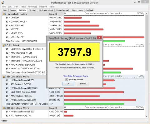 Core i7 5775C PassMark