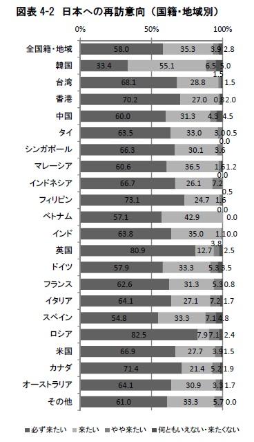 日本への再訪意向