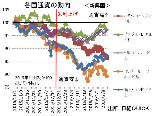 各国通貨の動向(新興国)