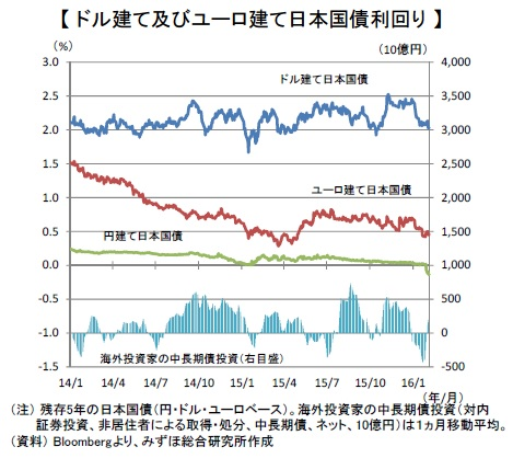 ドル建て及びユーロ建て日本国債利回り