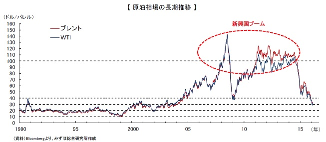 原油相場の長期推移