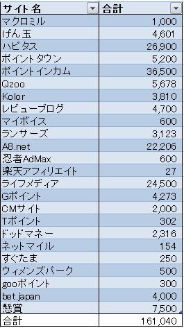 2015年お小遣い稼ぎ収入表