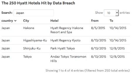 ハイアットで日本の4ホテルを含む240拠点でマルウェア感染 カード情報が漏れる
