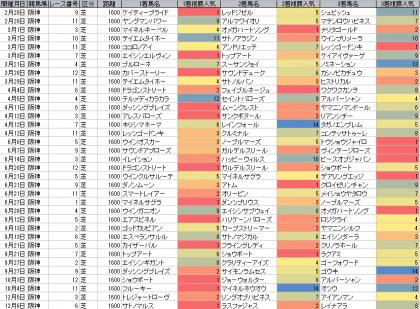 人気傾向_阪神_芝_1600m_20150101~20151206
