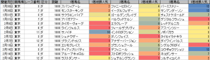 人気傾向_東京_ダート_1600m_20160101~20160214