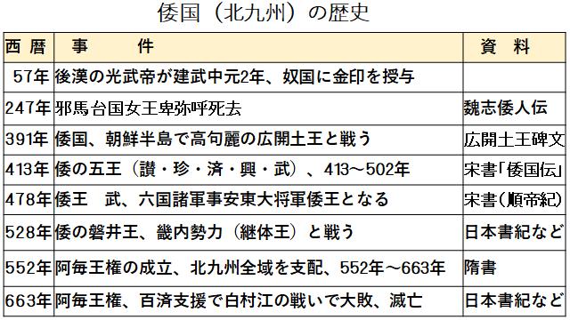 倭国(北九州)の歴史