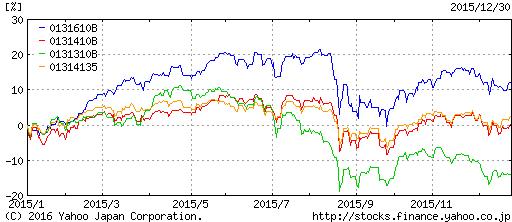 株式インデックスのパフォーマンス2015年