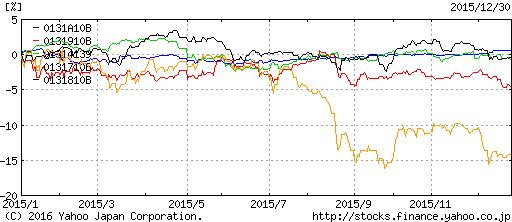 債券インデックスのパフォーマンス2015年