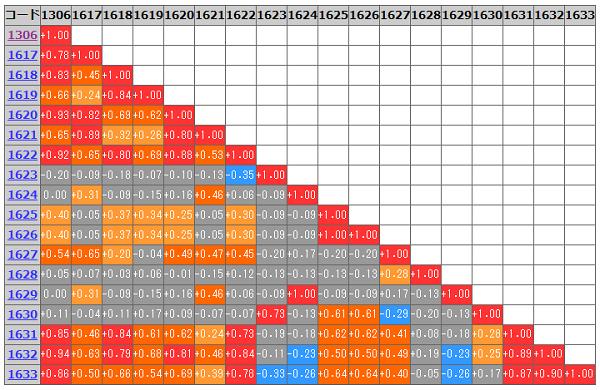 指定期間の相関係数マトリックス(2015年1月~2015年12月)