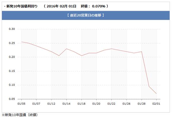 長期金利(10年国債)推移グラフ