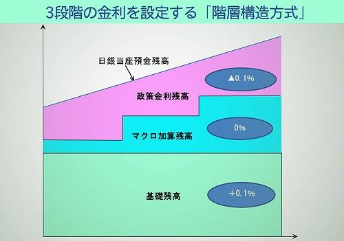 マイナス金利 3段階の金利を設定する「階層構造方式」